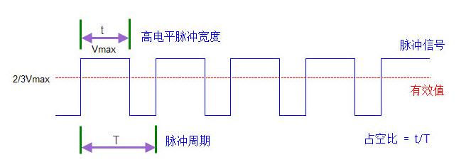 呼吸灯   pwm脉冲宽度调制,是利用数字输出对模拟电路进行控制的一种