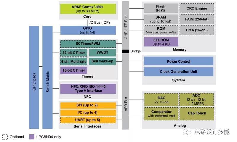 spi [STEP FPGA开源社区]